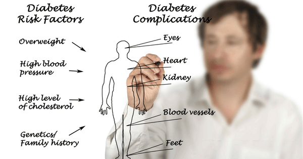 risk factors and complications of diabetes