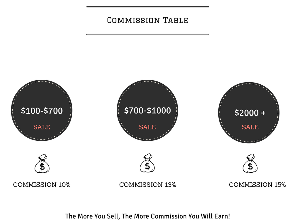 Affiliate Commissions Table
