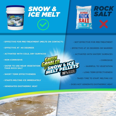 Green Gobbler SNOW & ICE Melt Pellets  - 96% Calcium Chloride