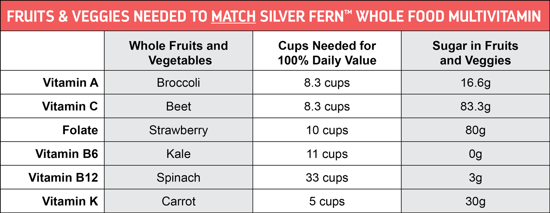 What is takes to match Silver Fern's Whole Food Vitamin