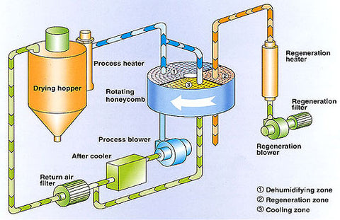 Desiccant Dehumidifier/Dryer Pipe Diagram