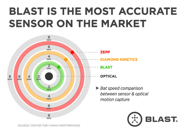 Blast Motion Golf - Biometric Sports Solutions
