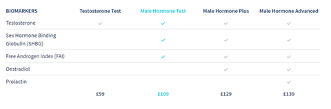 male hormone tests
