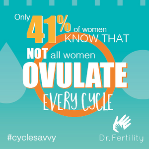 41 percent of women don't know that not all women ovulate every cycle.