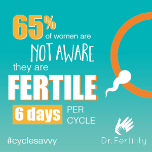 65 percent of women do not know how long they're fertile for in each menstrual cycle