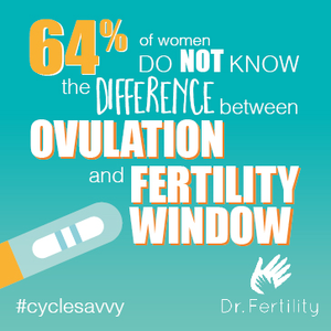 64 percent of women do not know the difference between ovulation and their fertility window.
