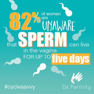 82 percent of women are unaware that sperm can live in the vagina for up to five days