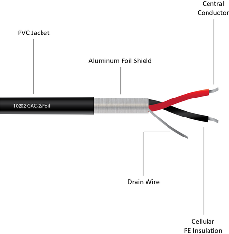 10202 - Balanced 2-Conductor Foil Shielded Cable for Installation, 3.00mm Ø
