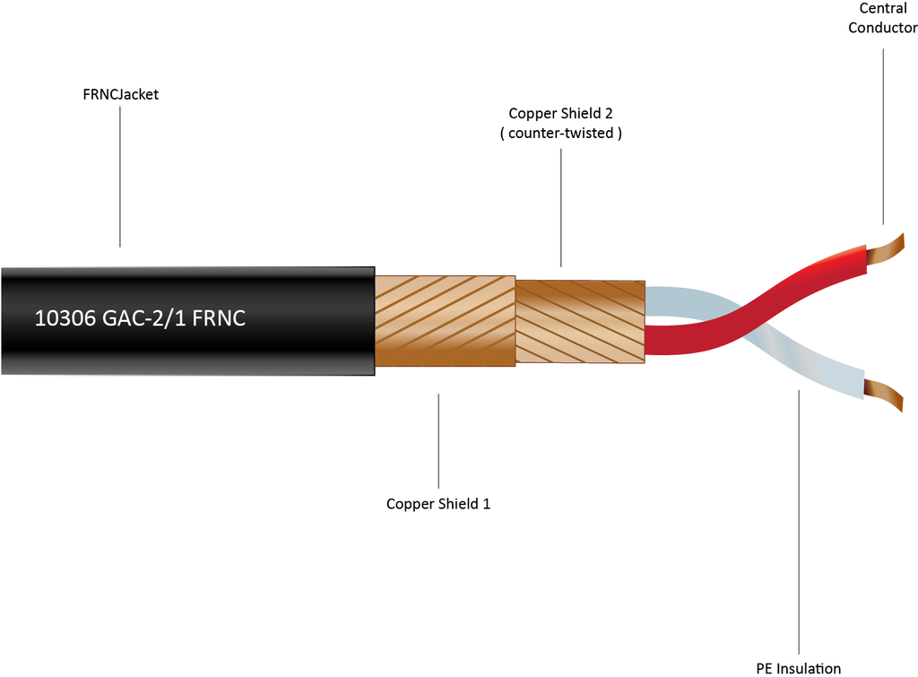 10306 - Balanced 2-Conductor Double Shielded Cable for Installation, 3.5mm Ø, FRNC