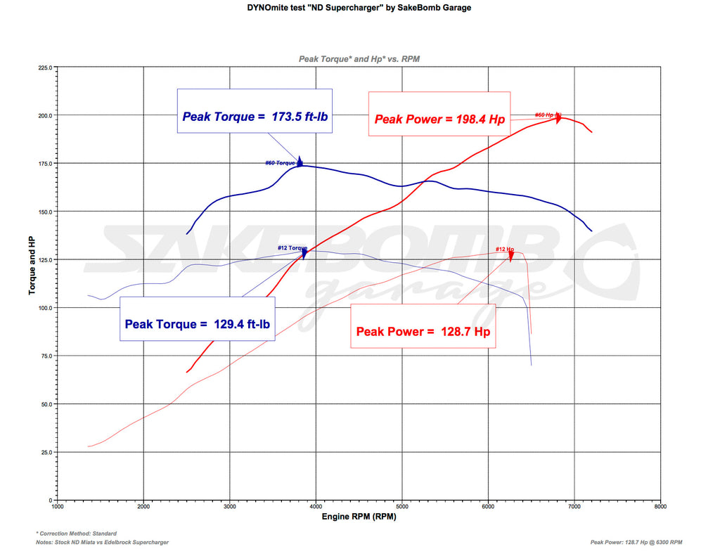 Edelbrock E-Force Supercharger Dyno Results! - 2016+ Mazda MX-5 Miata