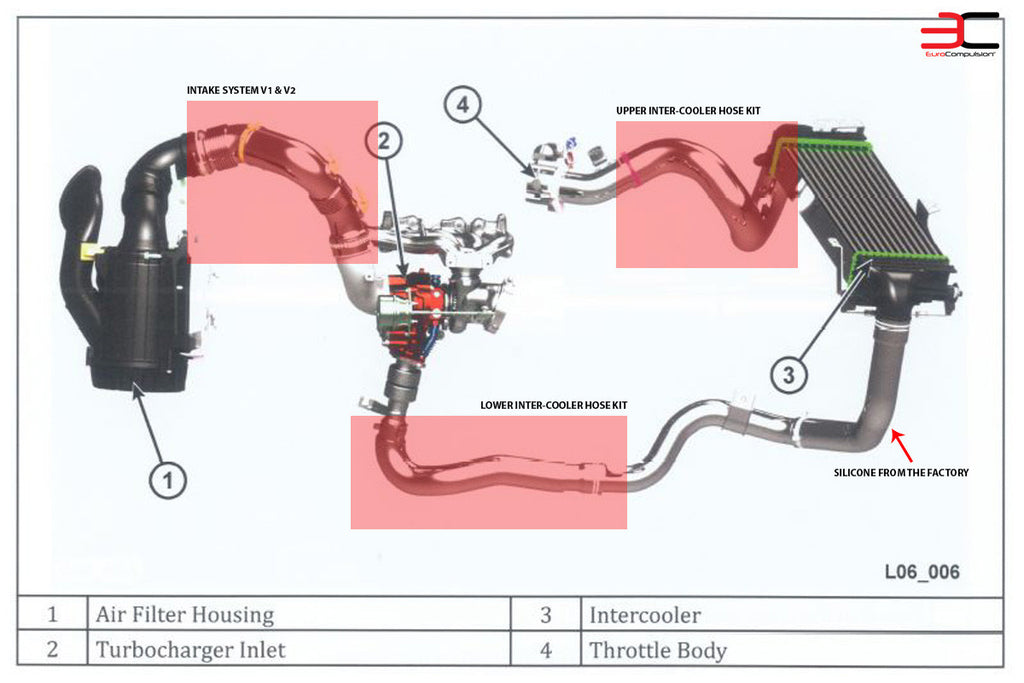 EUROCOMPULSION LOWER-COOLER HOSE KIT (ALFA ROMEO 4C) - EUROCOMPULSION