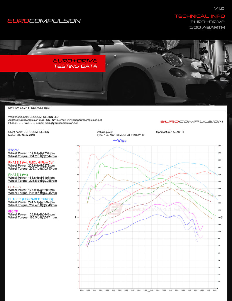 EURO+DRIVE® TUNING SYSTEM (ABARTH/FIAT 500T)