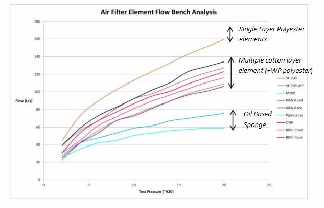 SPRINT REPLACEMENT AIR FILTER (FIAT 500 ABARTH/FIAT 500T)