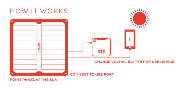 V44 Solar Capable USB Battery Pack NZ - How to Connect Diagram - How it works solar charging USB NZ