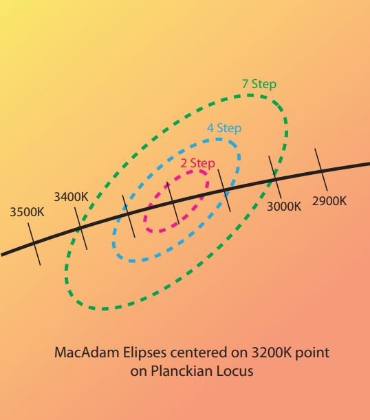 What are MacAdam ellipses and how they affect LED color consistency
