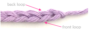 Parts of a crochet chain stitch