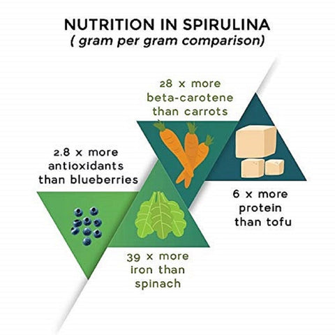 Wellness Organic Spirulina Tablets - 120 Tablets (500mg Each)