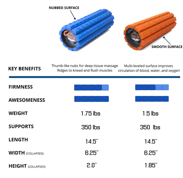 foam roller comparison, best foam roller for back pain, best foam rollers