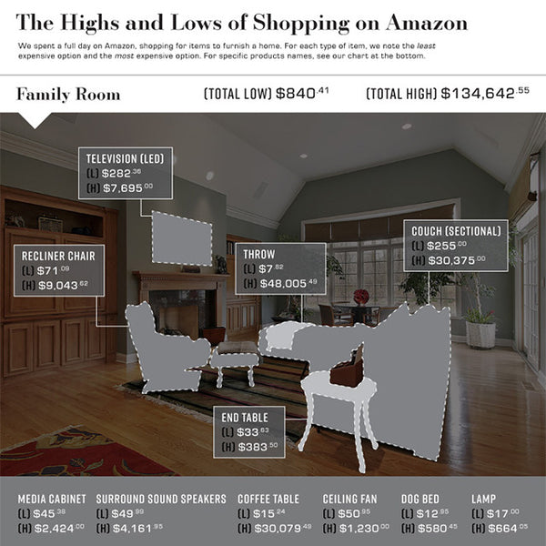 The Cost of Furnishing a Home Through Amazon