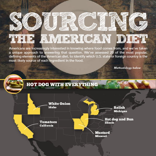 Sourcing the American Diet