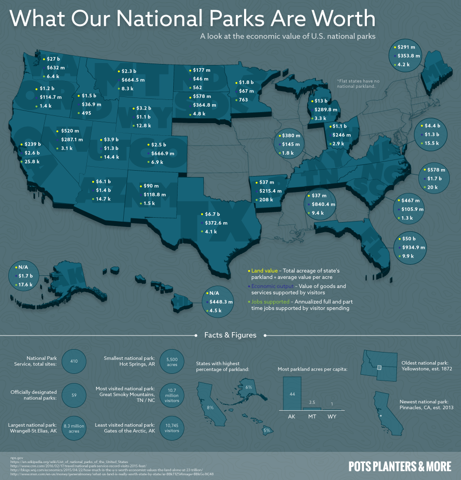 Value of our National Parks