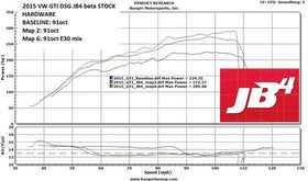 JB1/JB4 Group 2: VW EA888 Gen3 MQB 2.0T for 210hp, 220hp and 230hp