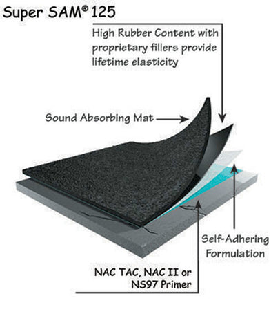 NAC Super Sam Sound Isolation Membrane 3' X 75' - 150 SF