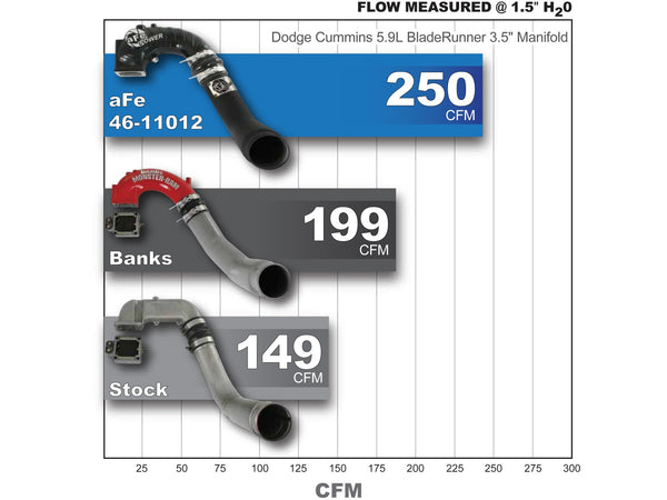 aFe Power BladeRunner Intake Manifold w/ Intercooler Tube | 46-11012 | 2003 - 2004 CUMMINS 5.9L