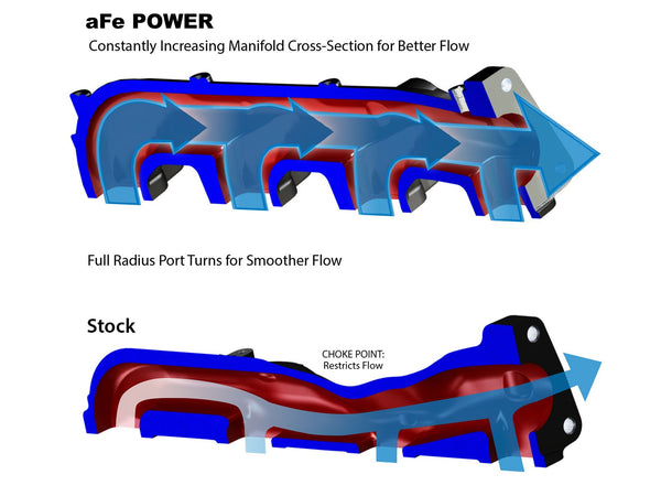 aFe Power BladeRunner Ported Ductile Iron Exhaust Manifolds | 46-40024 | 2001 - 2016 DURAMAX 6.6L LB7 / LLY / LBZ / LMM / LML