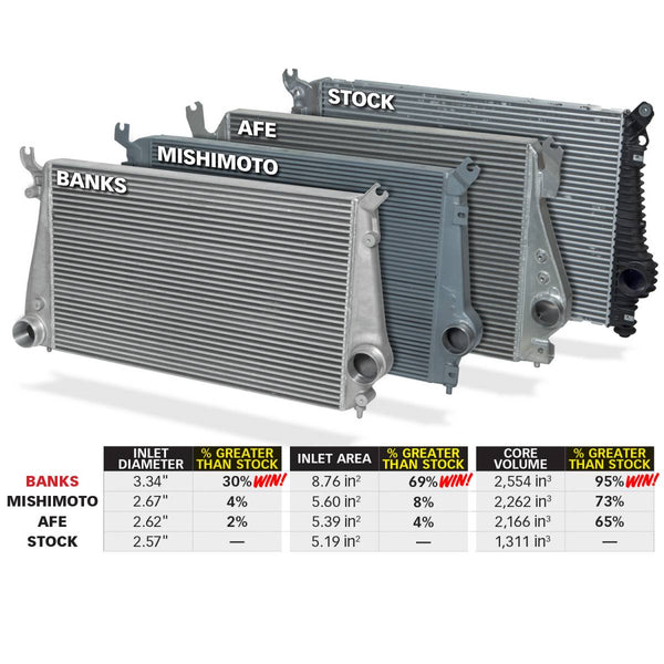 Banks Power Techni-Cooler Intercooler System | 25988 | 2011 - 2016 DURAMAX 6.6L LML