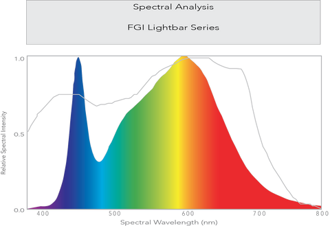FGI Lightbar Series Spectral Analysis