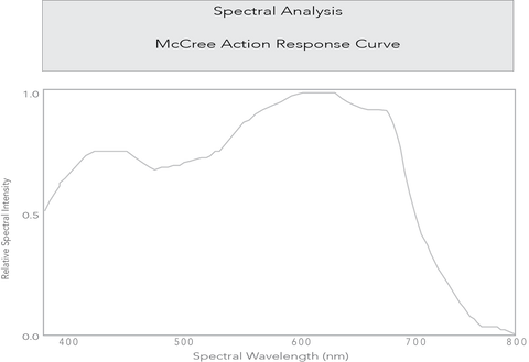 McCree Action Response Curve