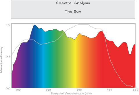 spectral analysis the sun