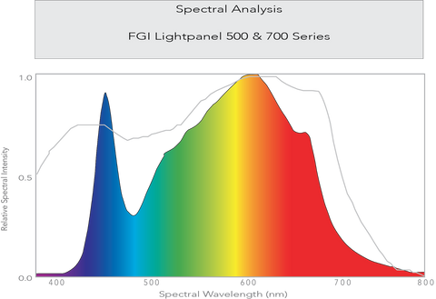 FGI lightpanel spectral analysis 500 & 700