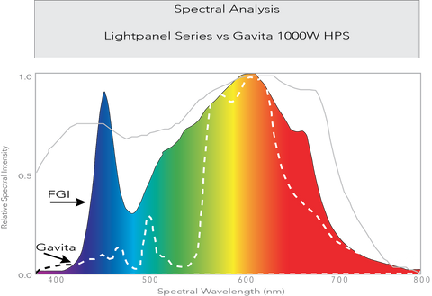 Lightpanel series vs Gavita 1000W HPS