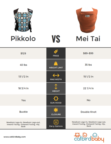 Chart Comparing the Pikkolo Vs. Our Mei Tai Carriers
