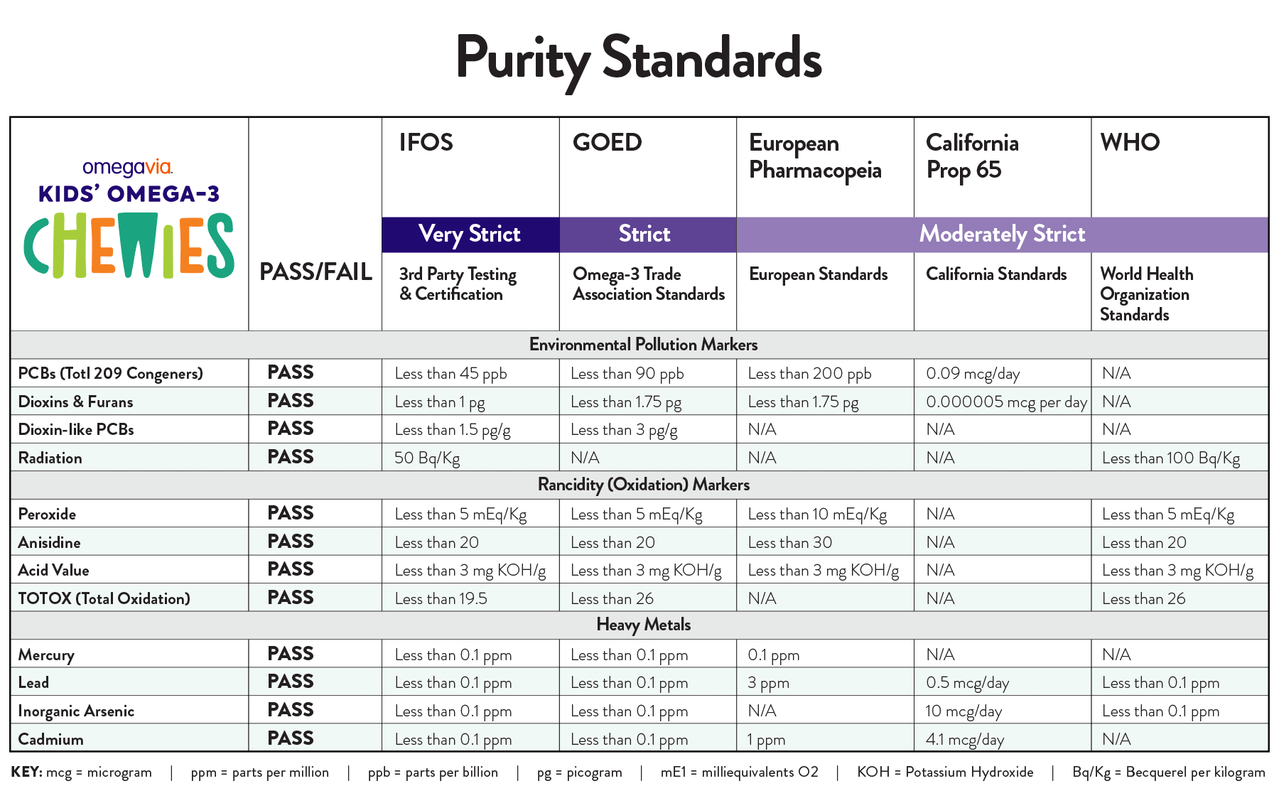 OmegaVia Kids' Omega-3 Chewies Purity Standards chart