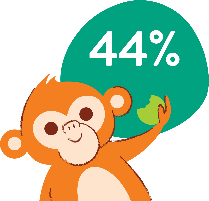 Monkey illustration with 44% callout