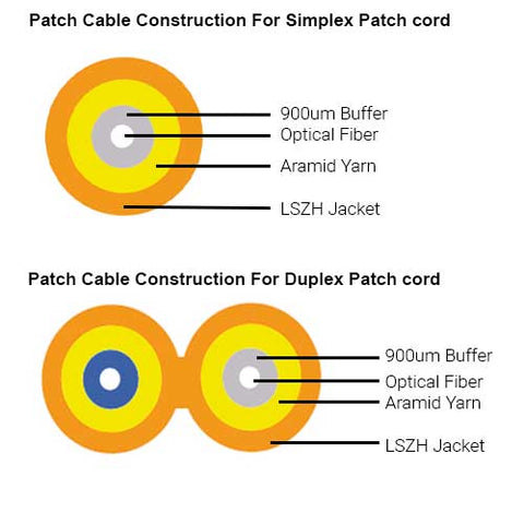 Construction diagram of patch cable for patch cord