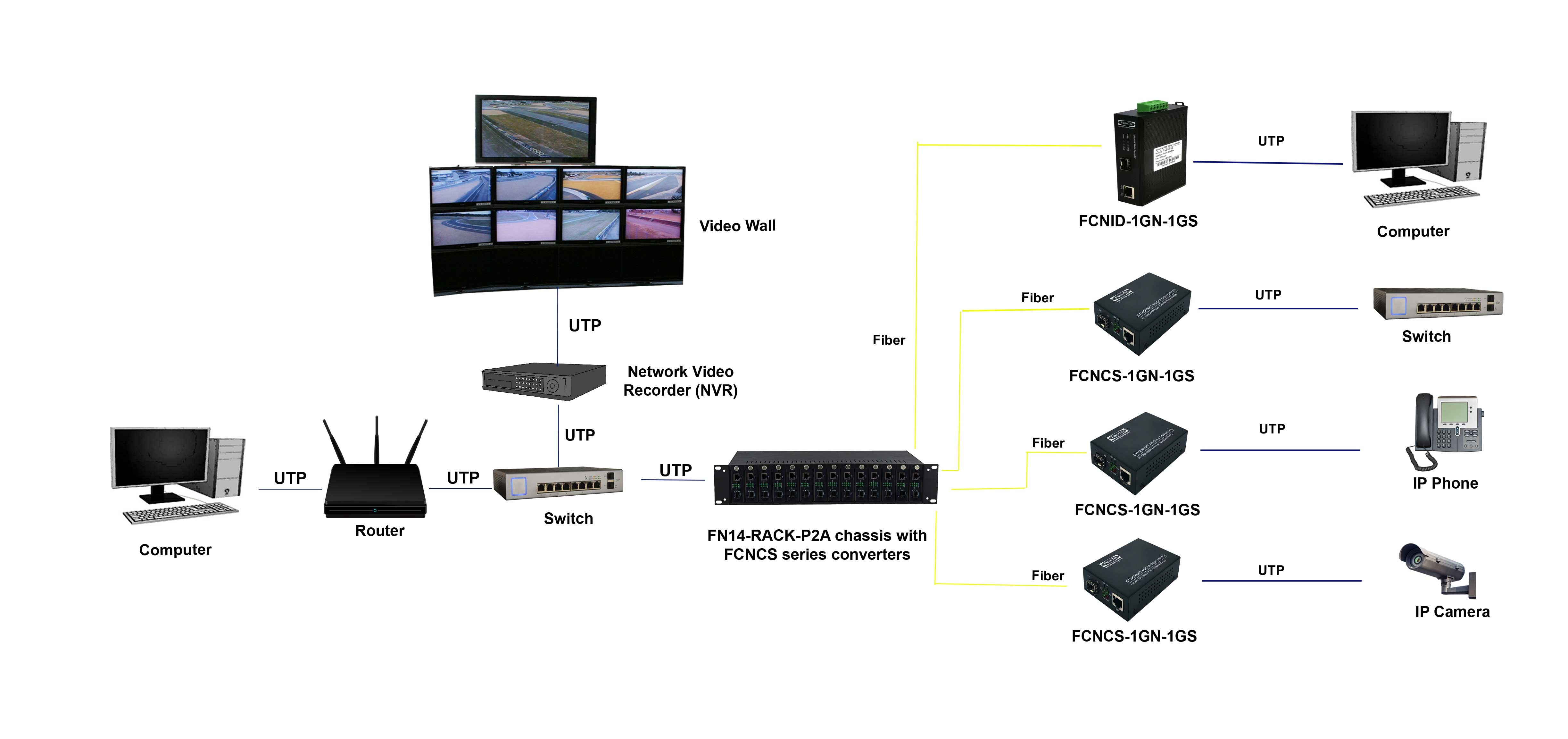 Application diagram of FN14-RACK-P2A media converter chassis