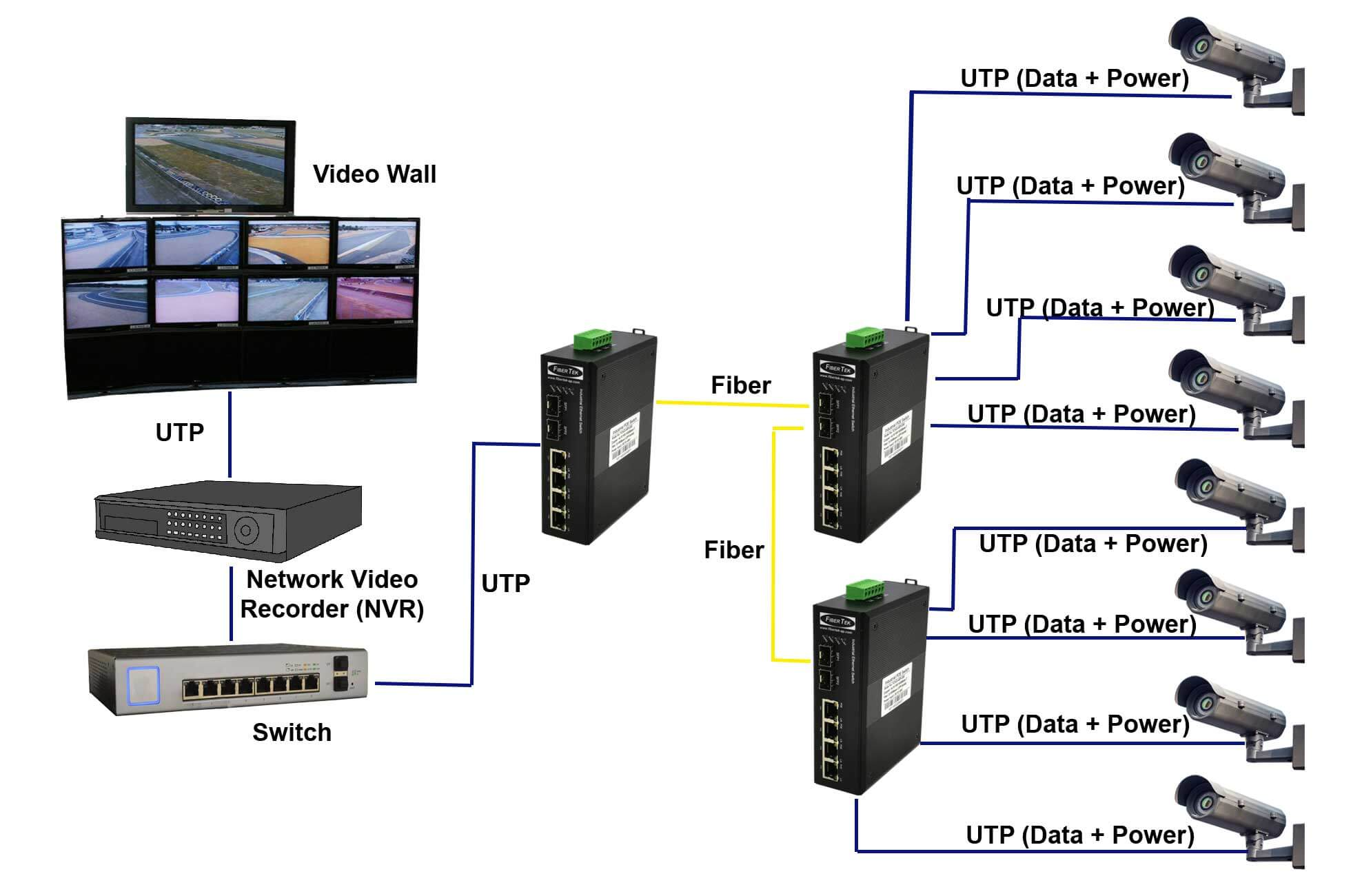 Application diagram of FCNID-4GP-2GS Industrial PoE Gigabit Ethernet Converter