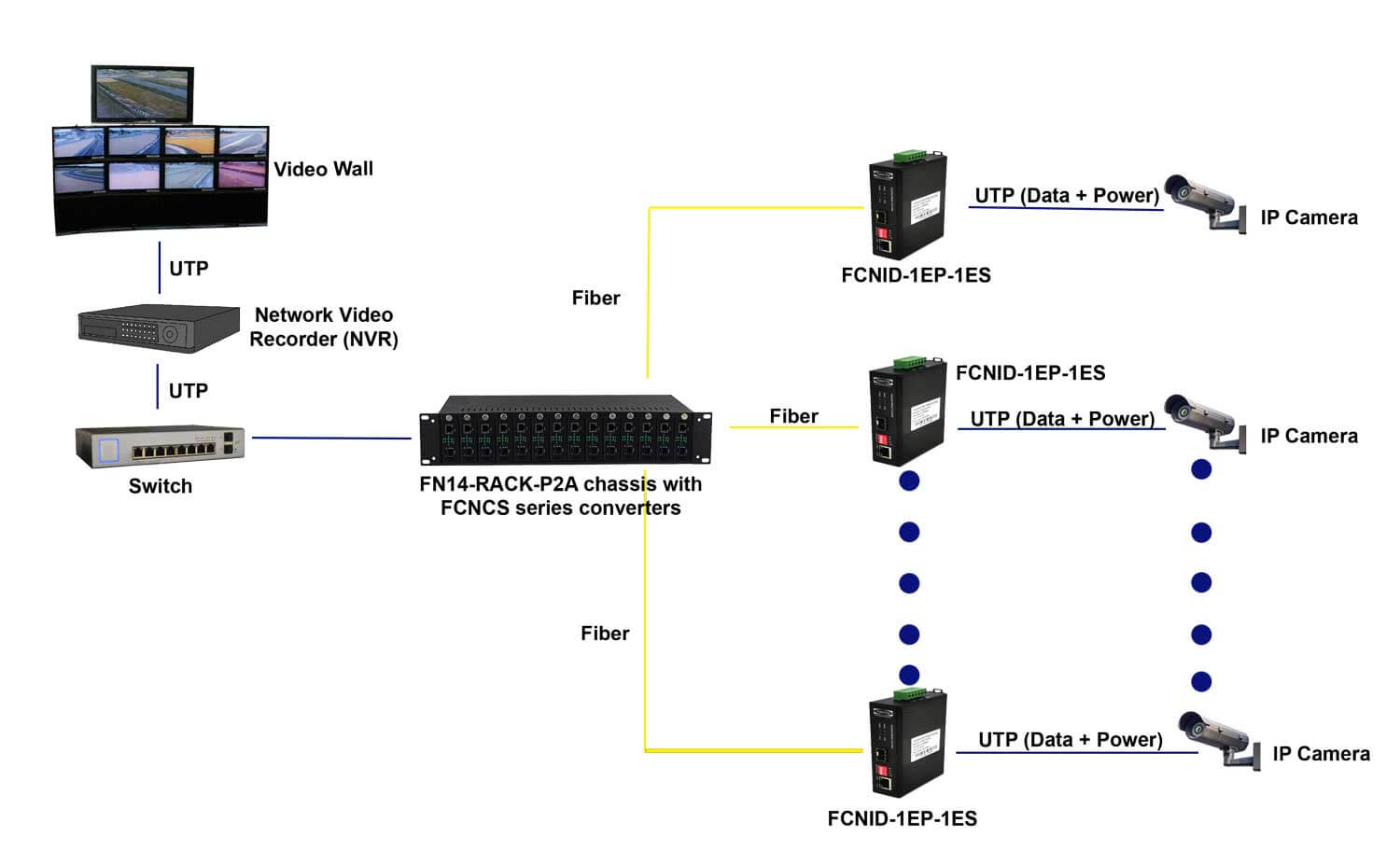 Application diagram of FCNID-1EP-1ES PoE/PoE+ Industrial Fast Ethernet media converter