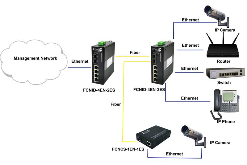 Application diagram for FCNID-4EN-2ES Industrial Ethernet Media Converter