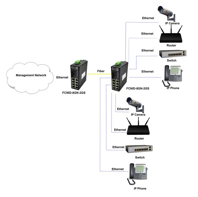 Application diagram for FCNID-8GN-2GS  Industrial Ethernet Media Converter