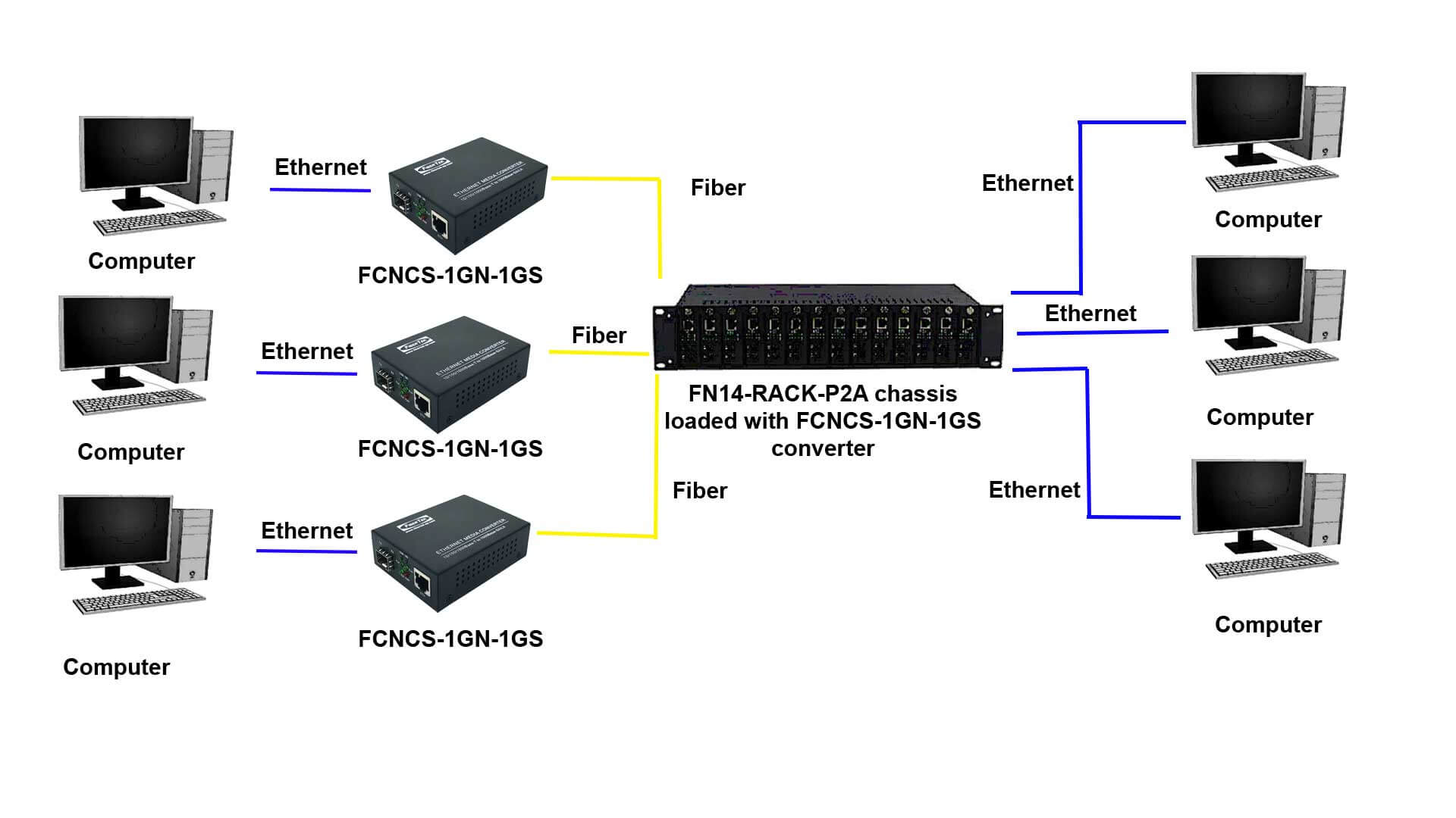 Application diagram for Gigabit Ethernet Media Converter