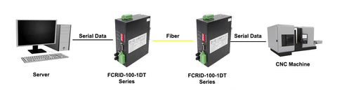 Application diagram of FCRID-100-1DT Series Serial to Fiber Converter