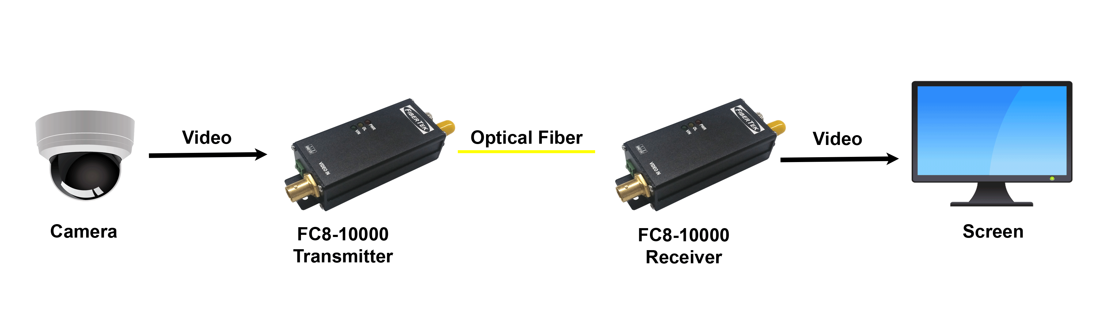 Application diagram for FC8-10000 series Video Converter