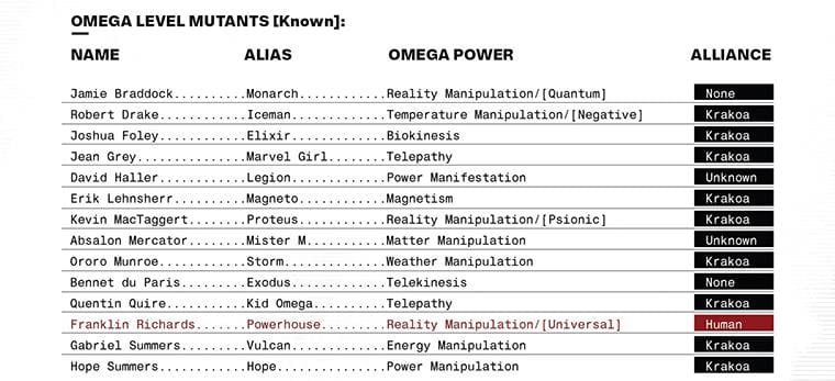 The Most Powerful Mutants Marvels 14 Officially Certified Omega Mutants!