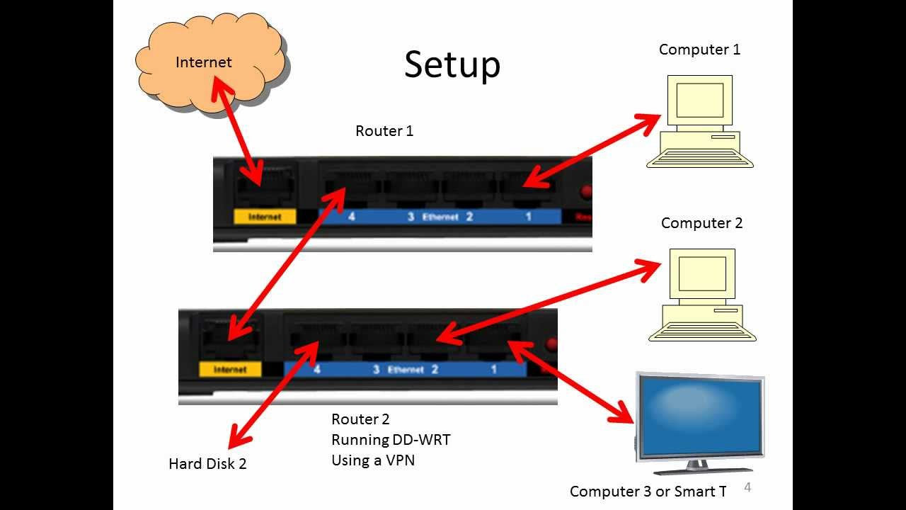 Why is it best to have two routers. One for normal internet and one for VPN ?