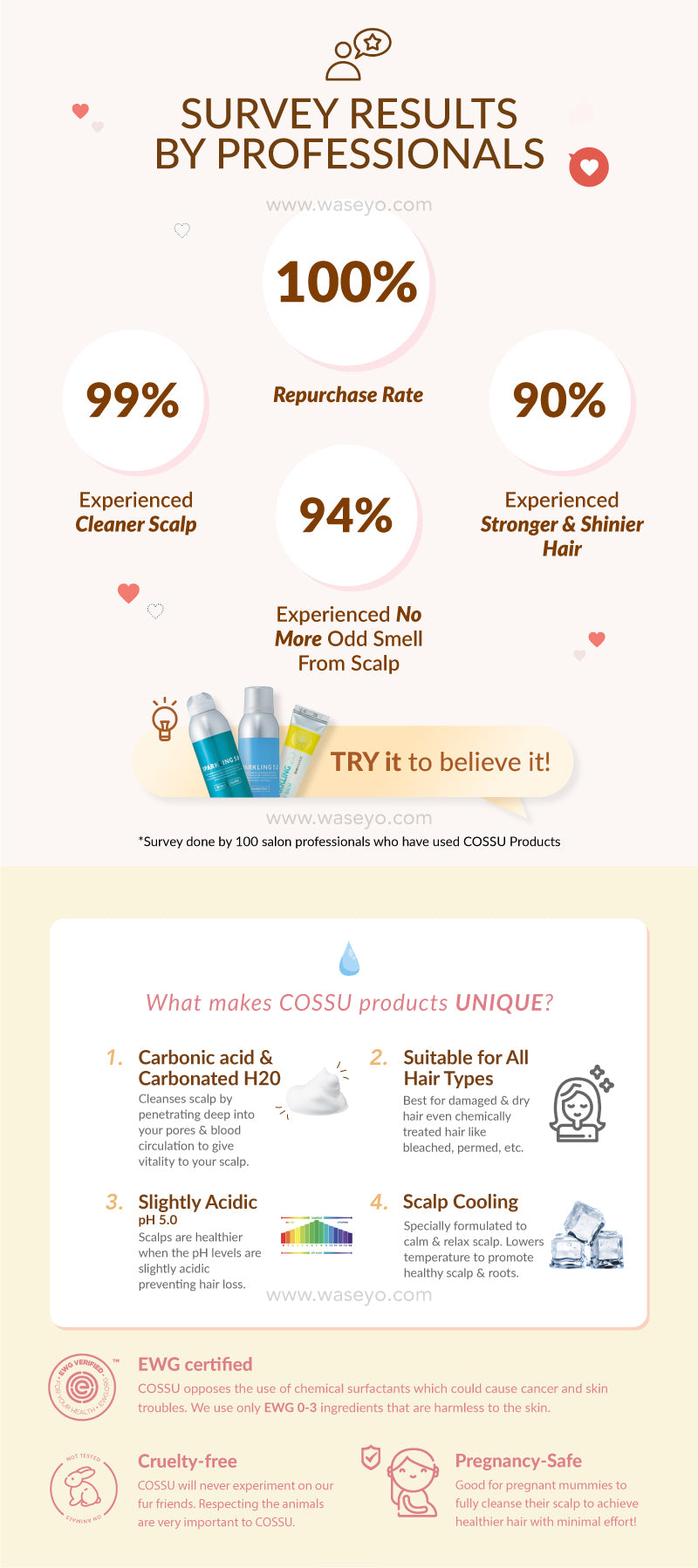 Here are the results of Professional Hair stylist in Korea after trying Cossu Hair Products! 100% of them said they will repurchase Cossu after trying the Hair Products. Cossu Hair products is suitable for all hair types - bleached, permed, dyed or even chemically treated hair. it is slightly acidic to keep your scalp at a healthy pH.
